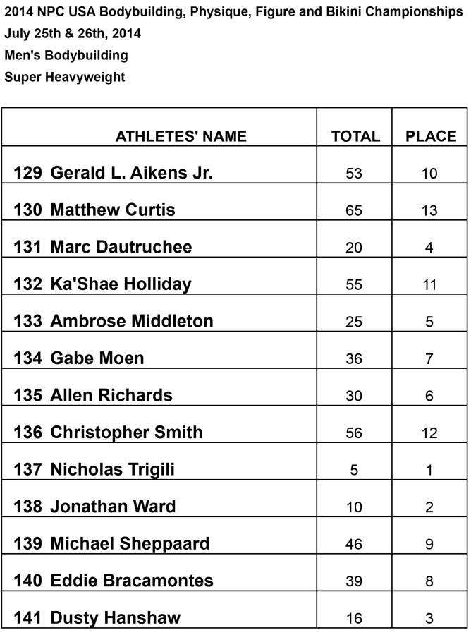 Results Men Super Heavy Results