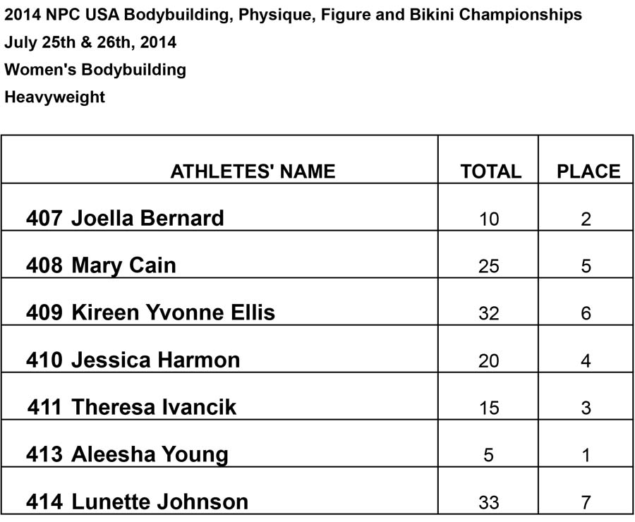 Results Women BB and Phsy Womens Heavyweight Results