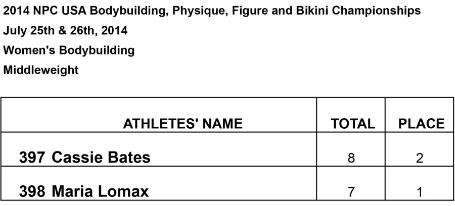 Results Women BB and Phsy Womens Middleweight Results