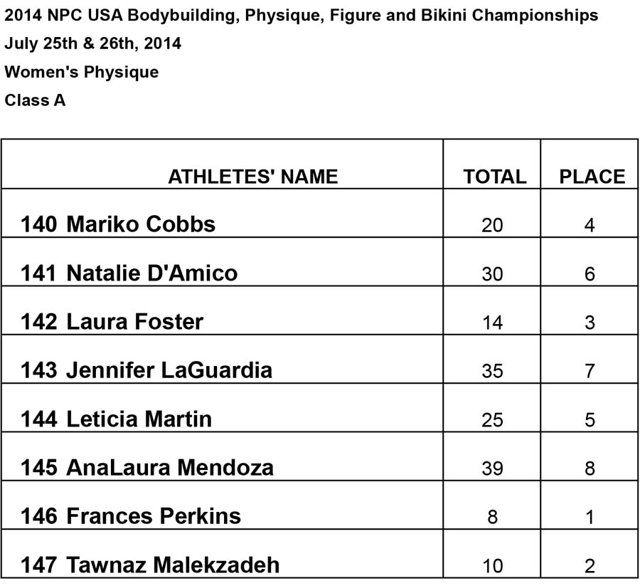 Results Women BB and Phsy Womens Physique A Results