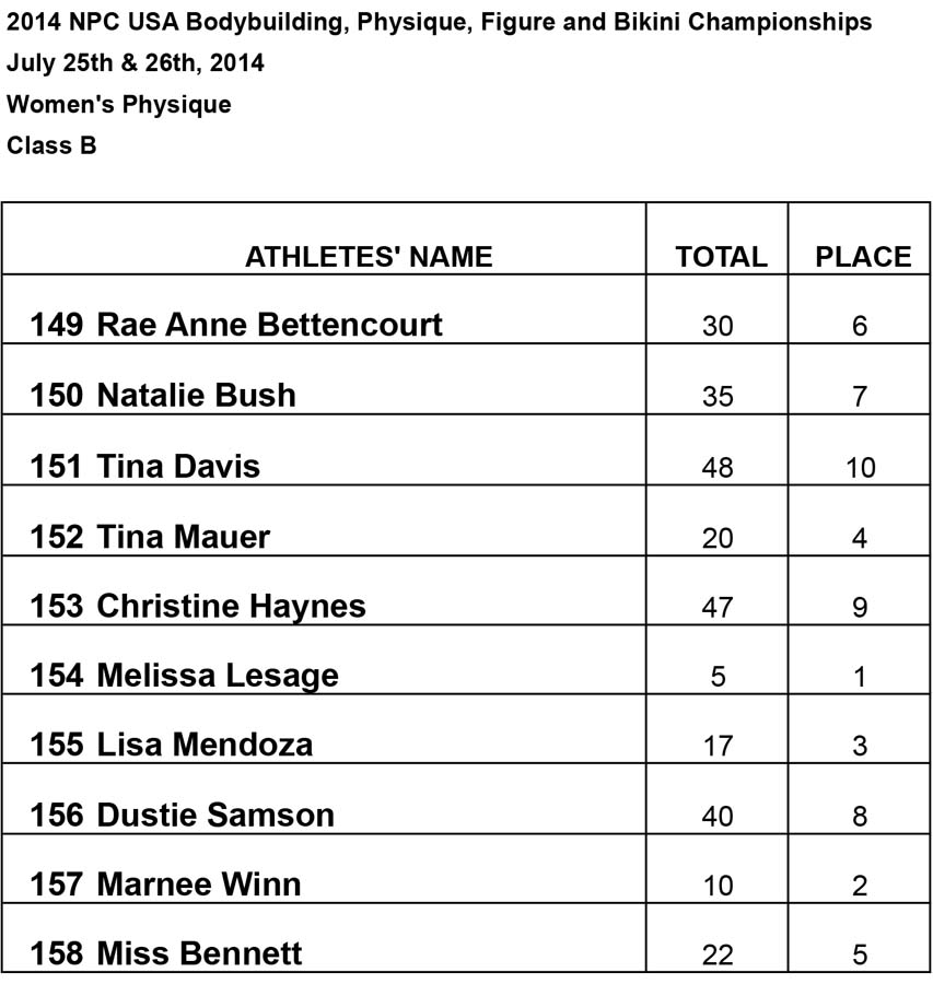 Results Women BB and Phsy Womens Physique B Results