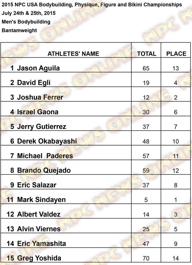 Results USA Men Bantan Results