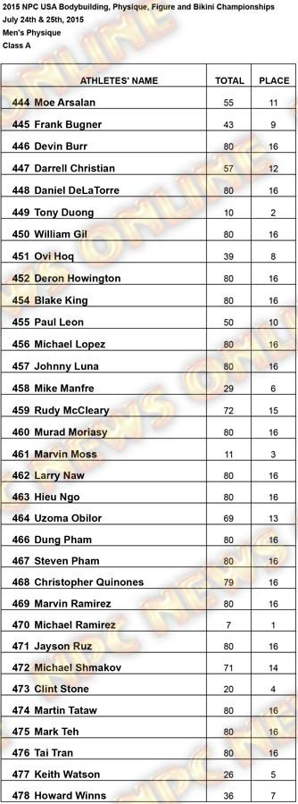 Results USA Mens Phsique Mens Physique A Results