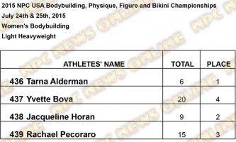 Results USA Women W Light Heavyweight Results