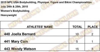 Results USA Women Womens Heavyweight Results