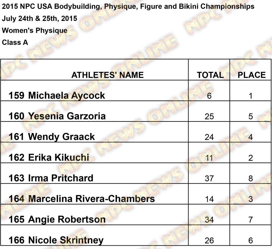 Results USA Women Womens Physique A Results