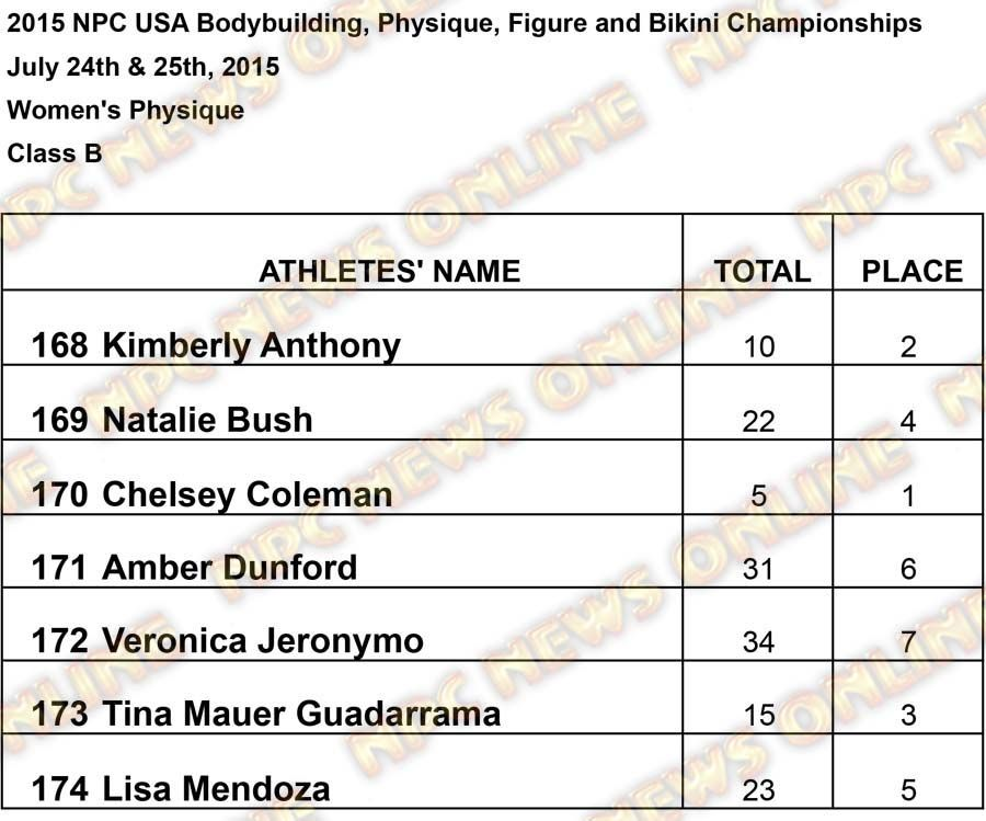 Results USA Women Womens Physique B Results