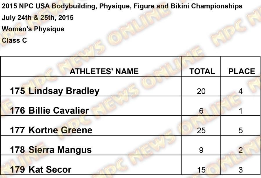 Results USA Women Womens Physique C Results
