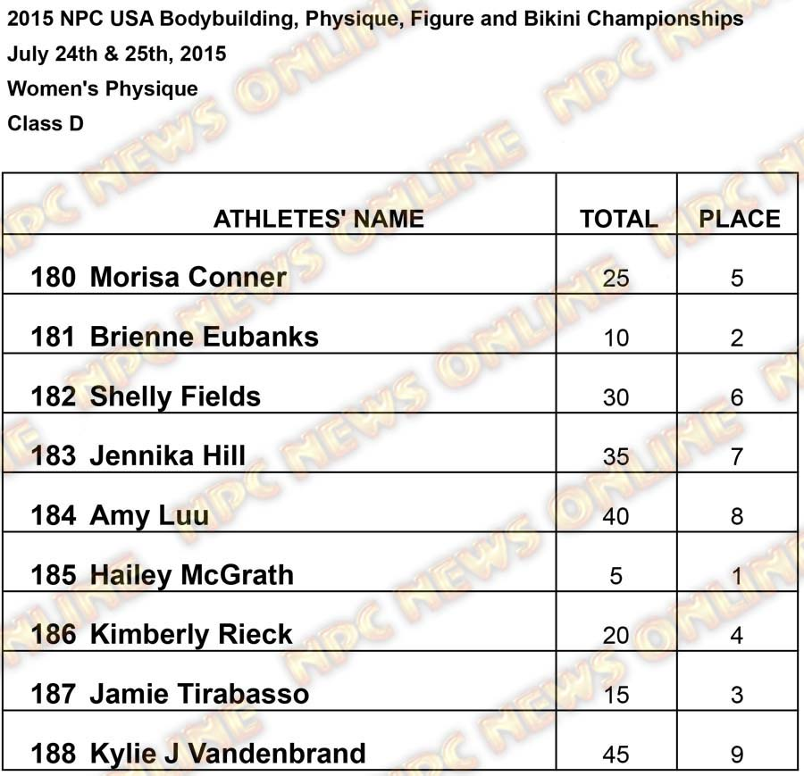 Results USA Women Womens Physique D Results