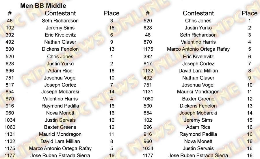Men Body Building North Americans M BB Middle Placing