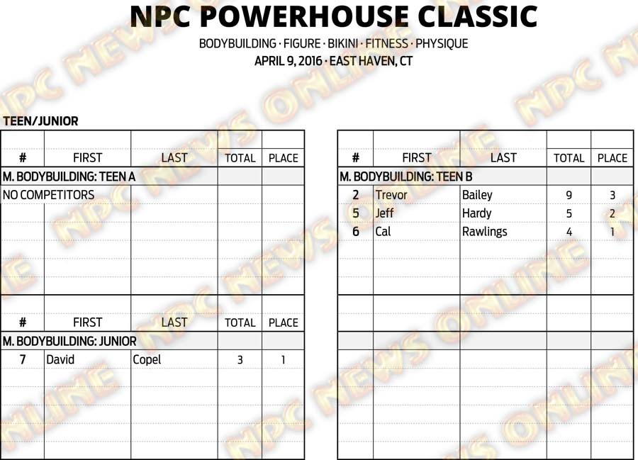 16NPC_CT-POWERHOUSE_RESULTS 1