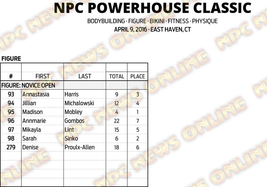 16NPC_CT-POWERHOUSE_RESULTS 11