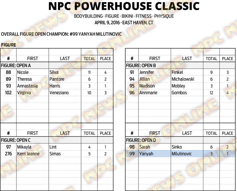 16NPC_CT-POWERHOUSE_RESULTS 12