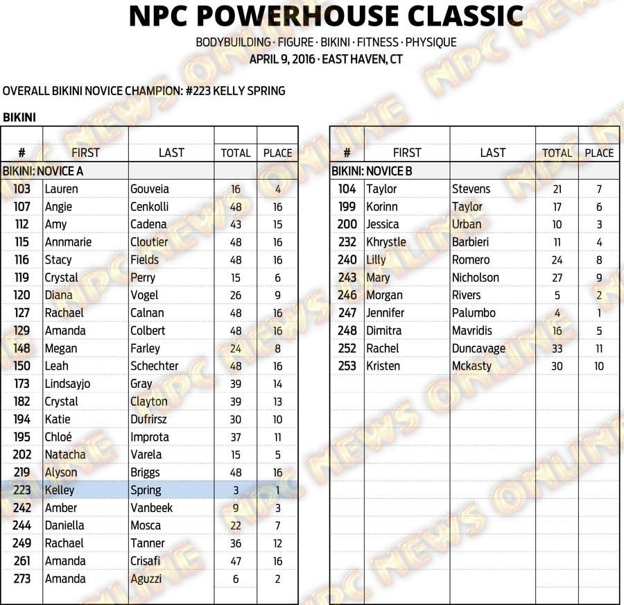 16NPC_CT-POWERHOUSE_RESULTS 15
