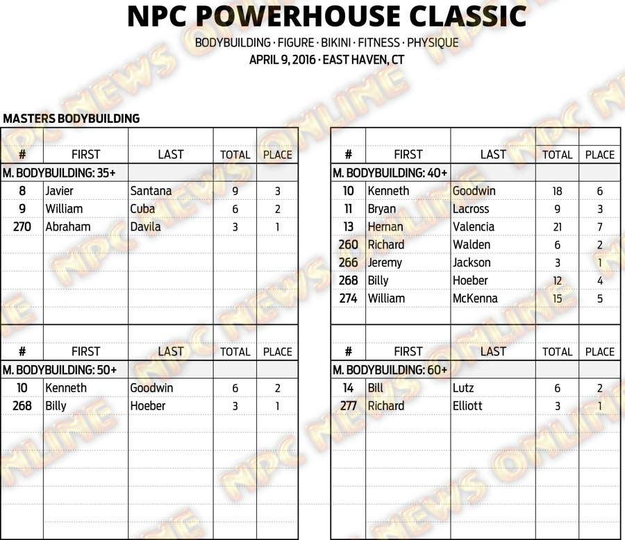 16NPC_CT-POWERHOUSE_RESULTS 2
