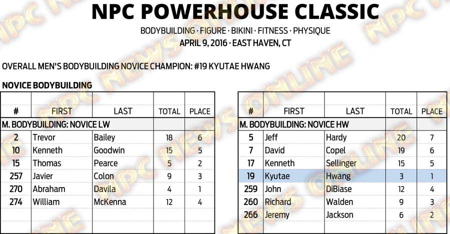 16NPC_CT-POWERHOUSE_RESULTS 3