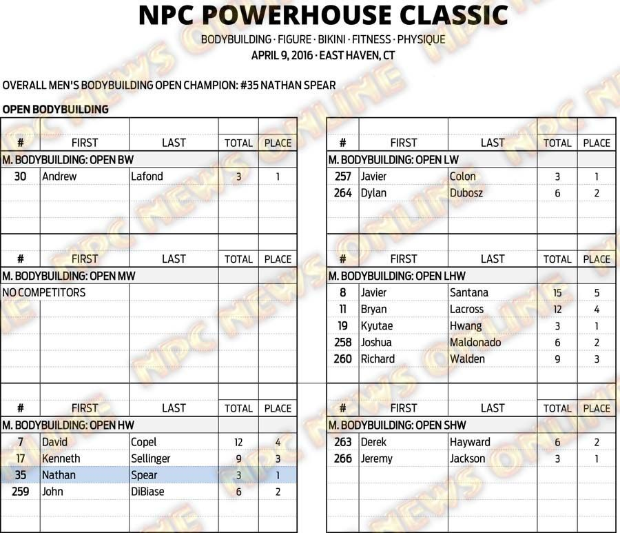 16NPC_CT-POWERHOUSE_RESULTS 4