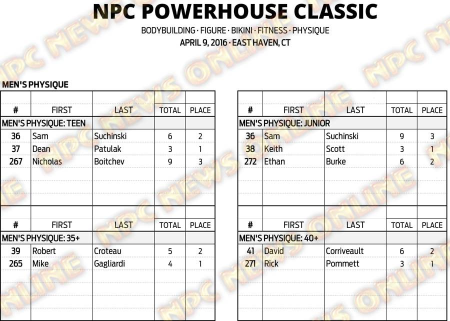 16NPC_CT-POWERHOUSE_RESULTS 5