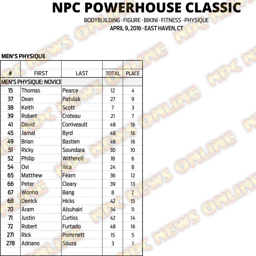 16NPC_CT-POWERHOUSE_RESULTS 6