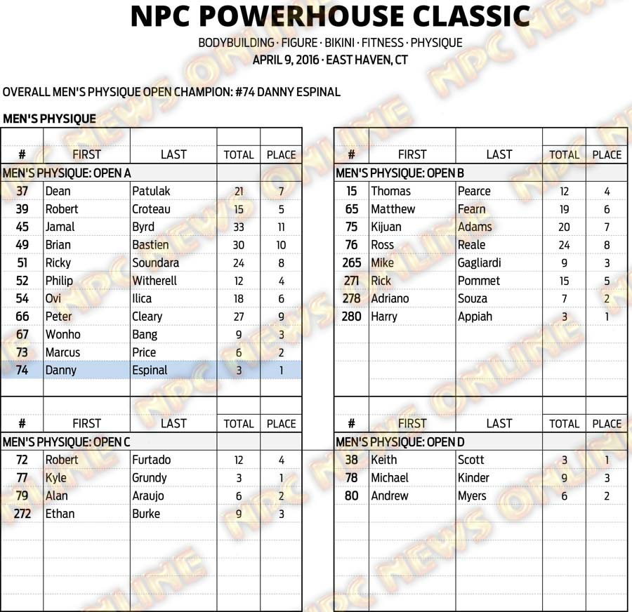 16NPC_CT-POWERHOUSE_RESULTS 7
