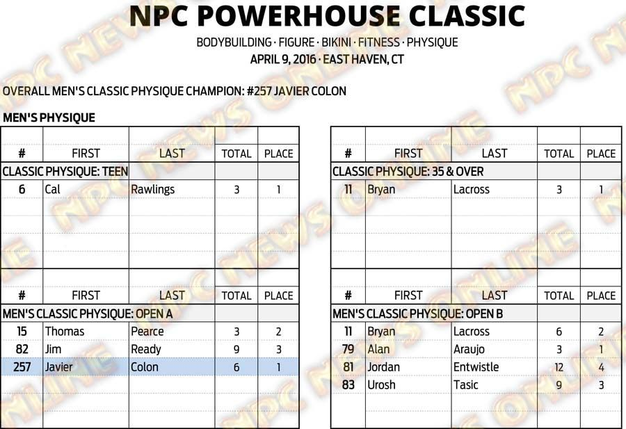 16NPC_CT-POWERHOUSE_RESULTS 8
