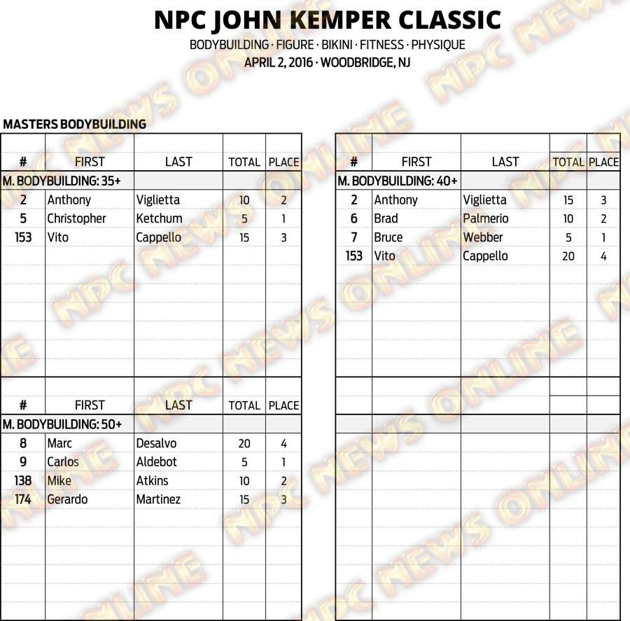16NPC_KEMPER_RESULTS 2
