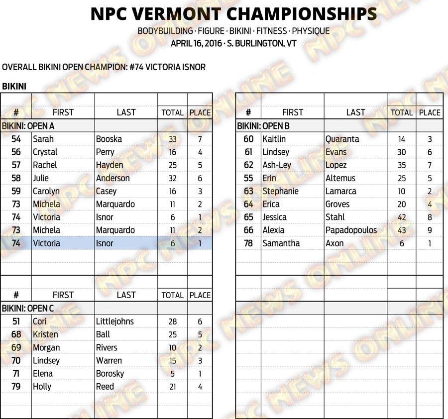 16NPC_VERMONT_RESULTS 12