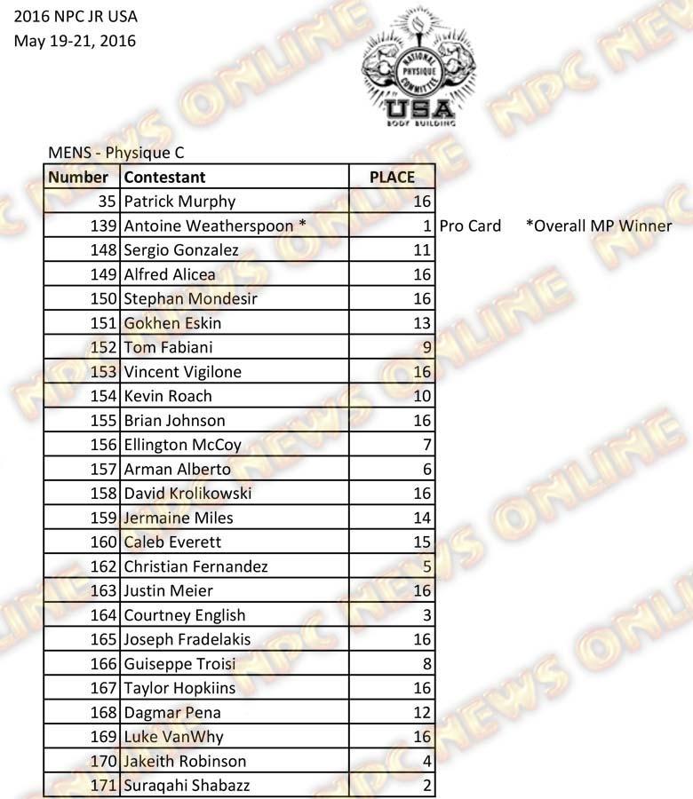 2016 NPC Jr USA Final Results