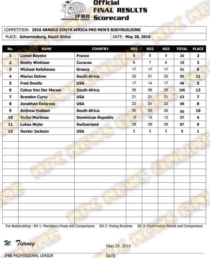 2016 PRO ARNOLD SOUTH AFRICA FINAL RESULTS 1