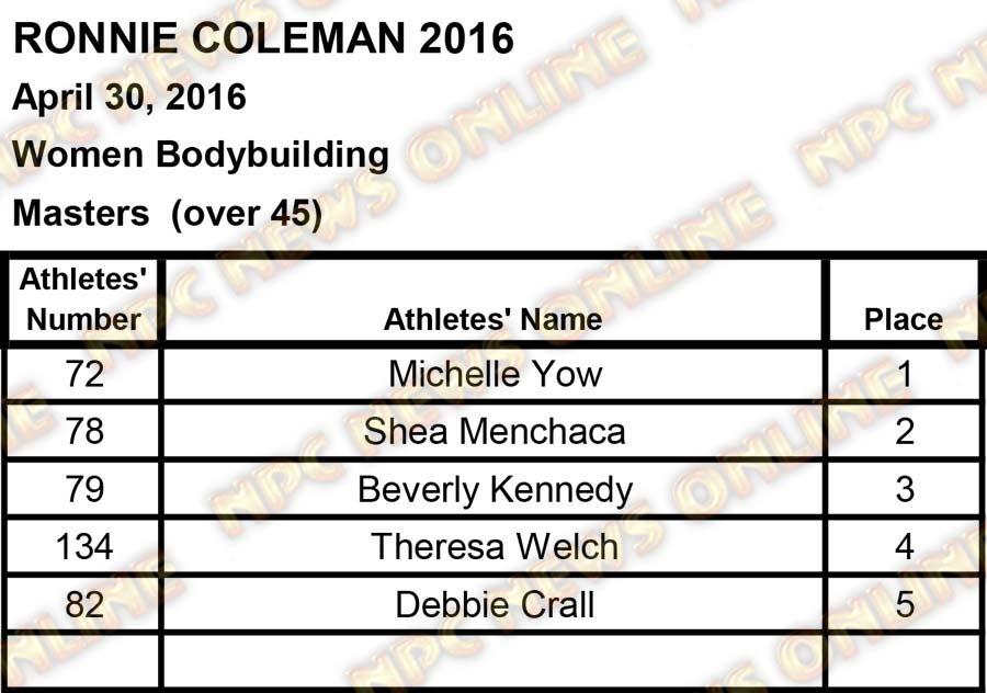 ronnie coleman scores2 10