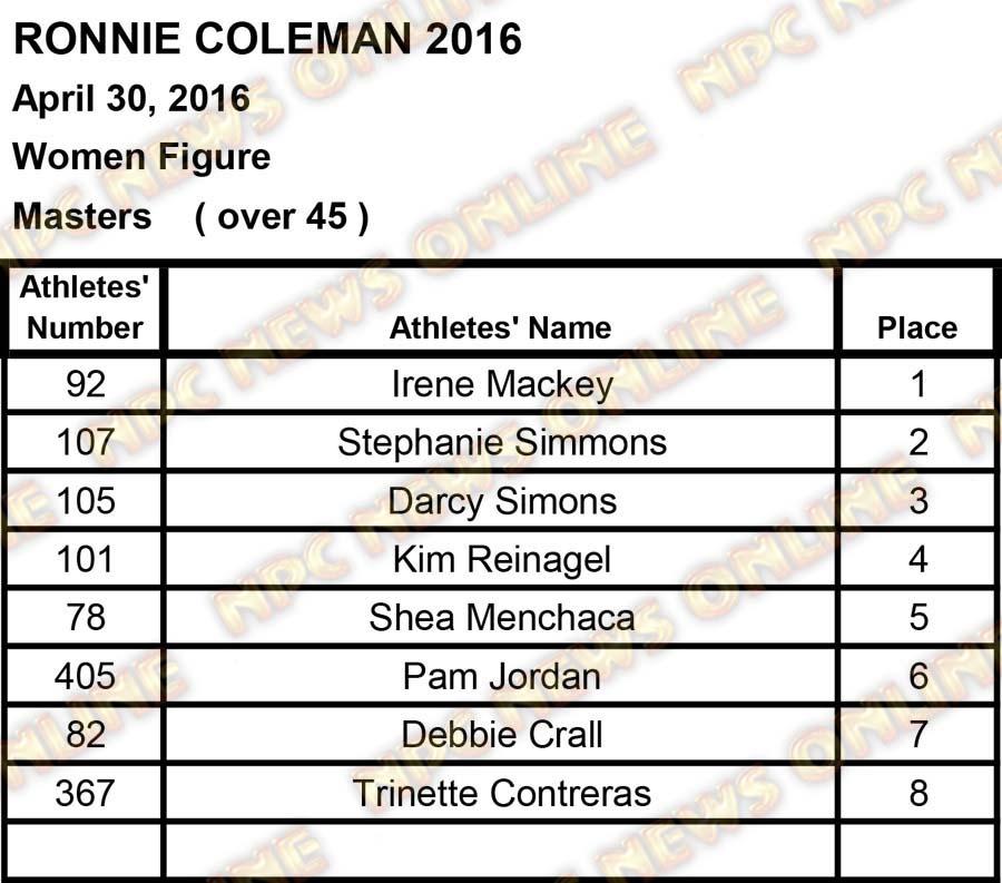 ronnie coleman scores2 34