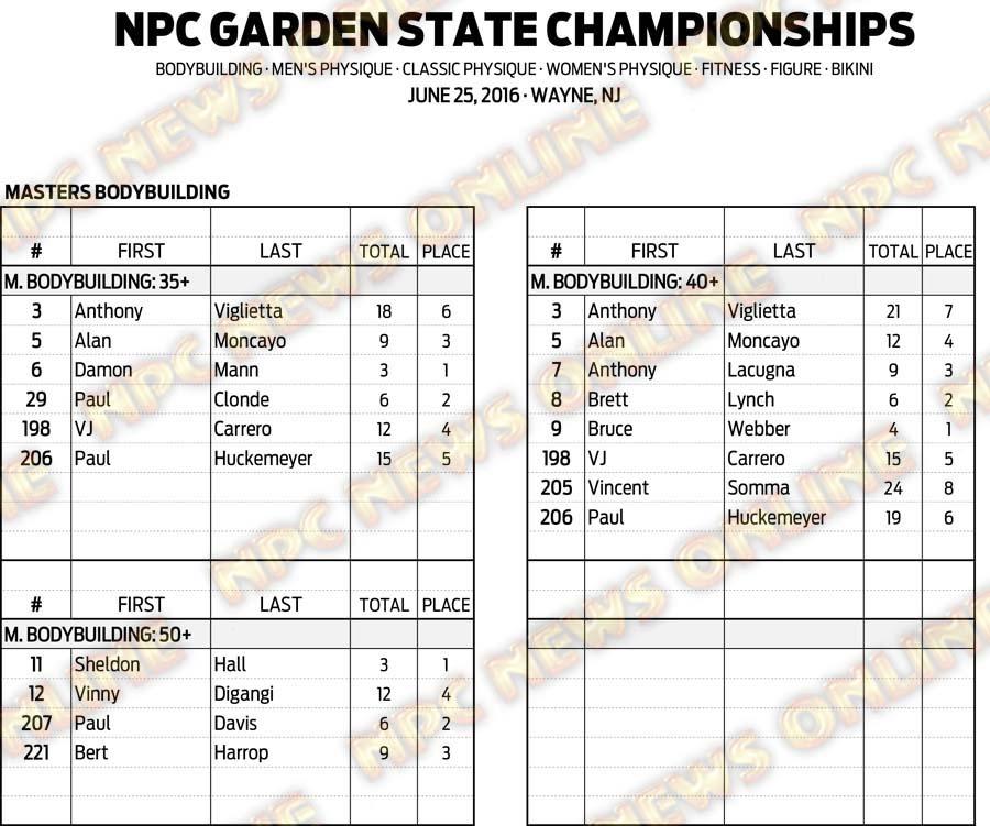 16NPC_GARDENSTATE_RESULTS 2