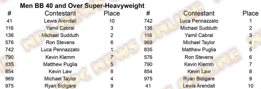 Men Body Building Master Nationals - Thursday M BB 40 Super Placing