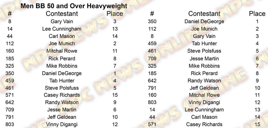 Men Body Building Master Nationals - Thursday M BB 50 Heavy Placing