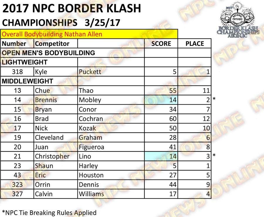 2017 NPC Border Klash Scoresheets 3