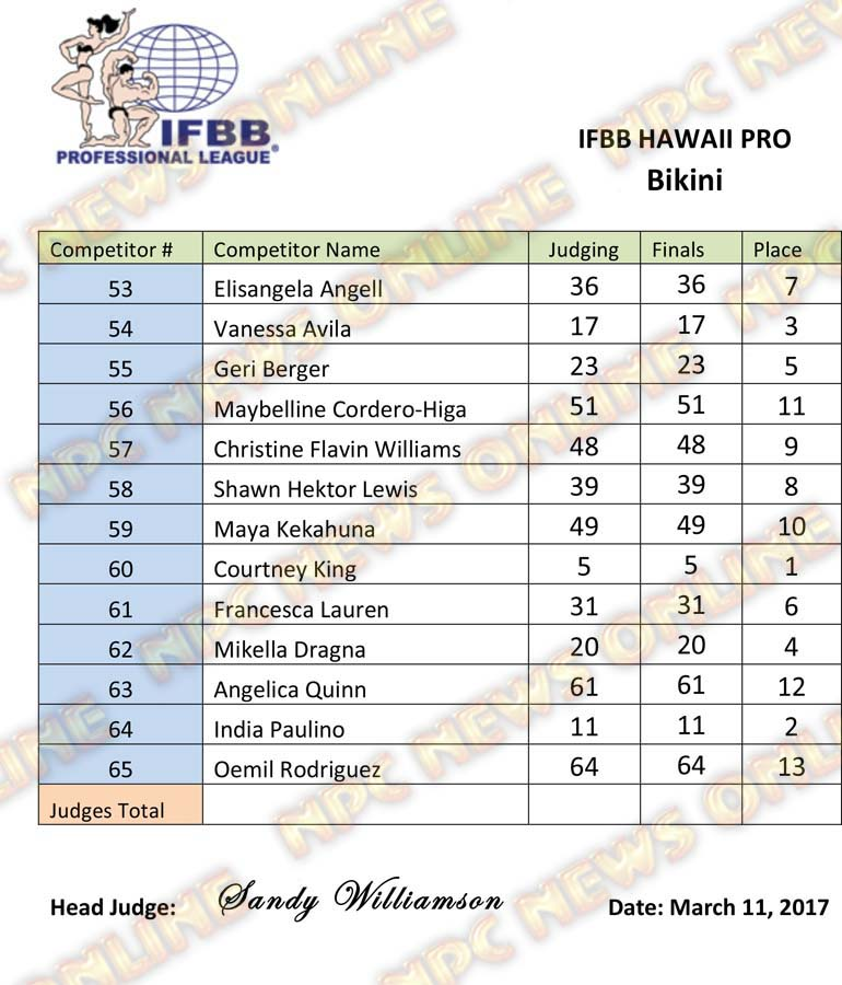 Microsoft Word - IFBB Hawaii Pro - Bikini.docx