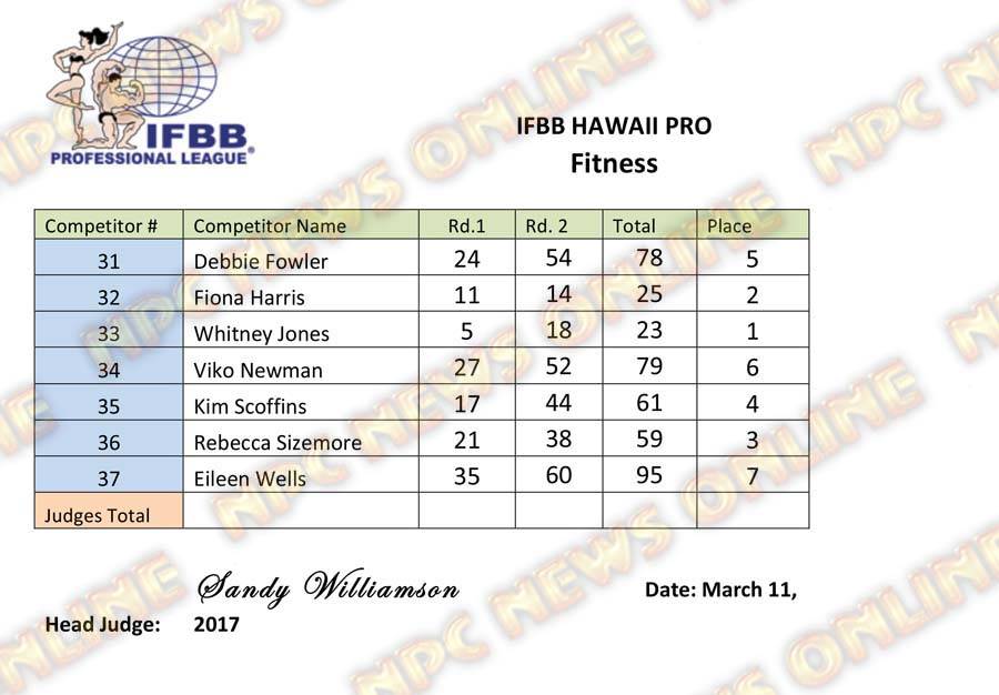 Microsoft Word - IFBB Hawaii Pro - Fitness.docx