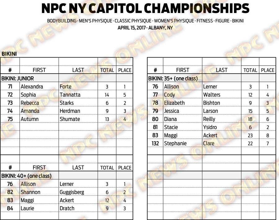 17NPC_NYCAPITOL_SCORES