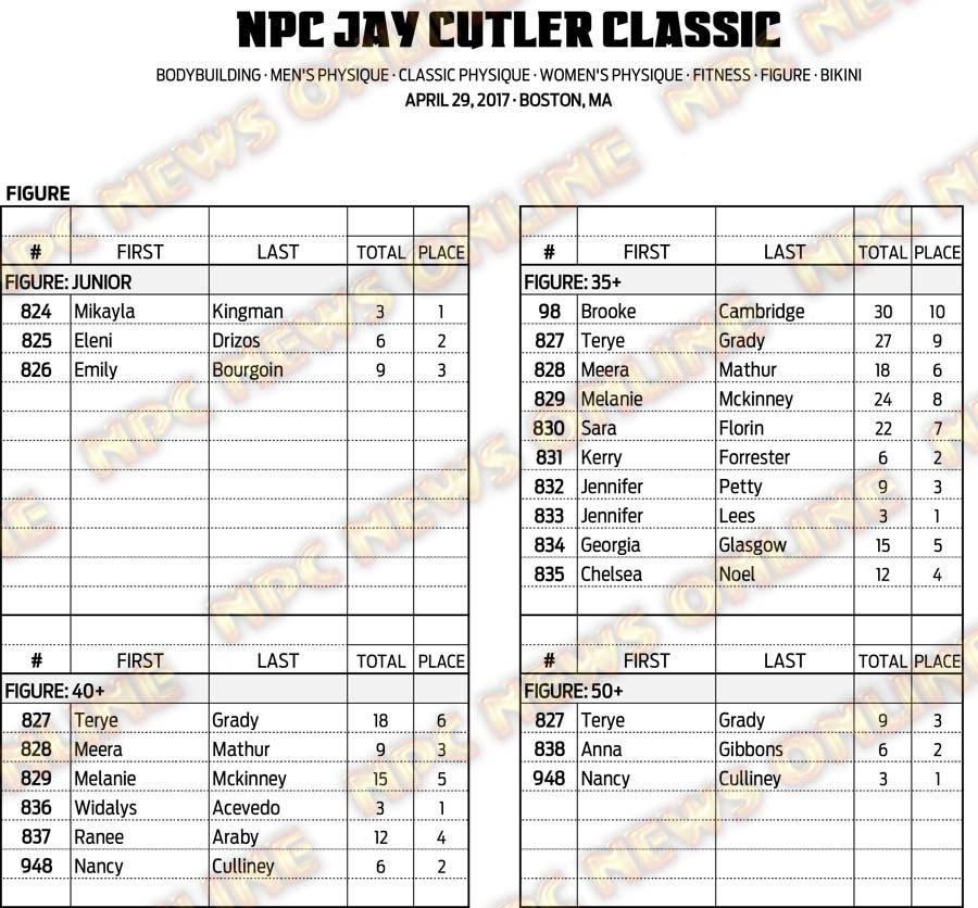 17NPC_CUTLER_SCORES