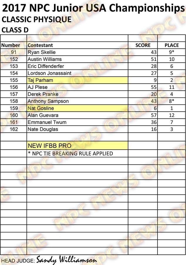 RESULTS NPC JR USA 2017 CLEAN CPD D