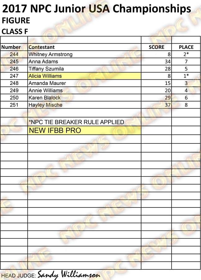 RESULTS NPC JR USA 2017 CLEAN Figure F