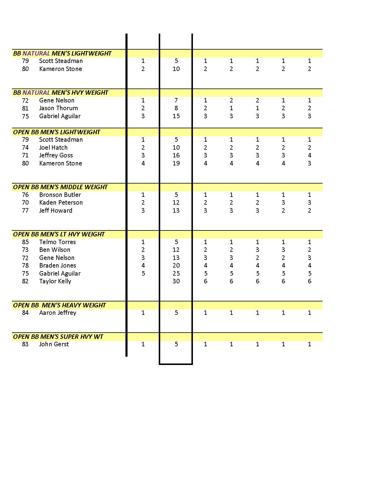 NPC Warrior Fuel Classic 2014 Warrior Fuel Classic_Page_4