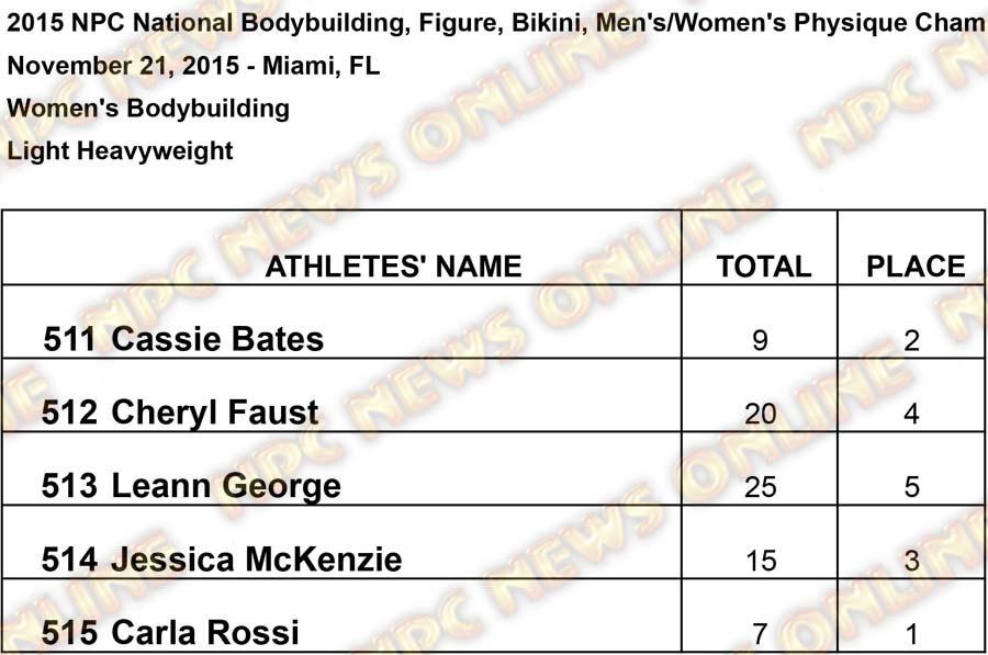 untitled Light Heavyweight Results