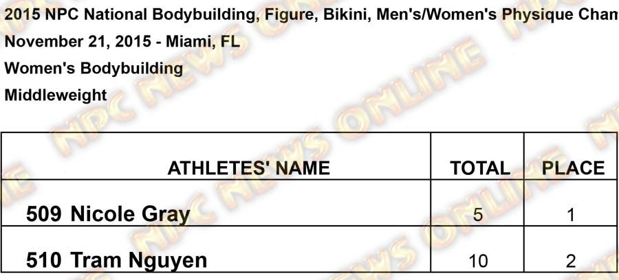 untitled Middleweight Results