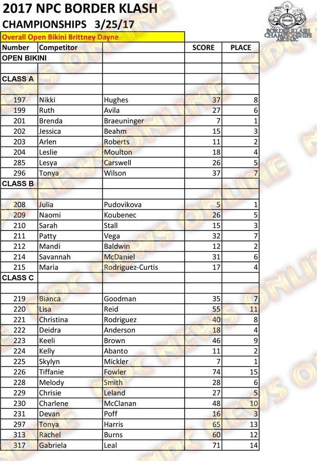 2017 NPC Border Klash Scoresheets 16