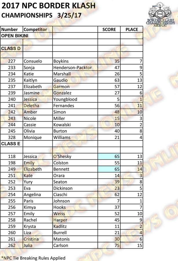2017 NPC Border Klash Scoresheets 17