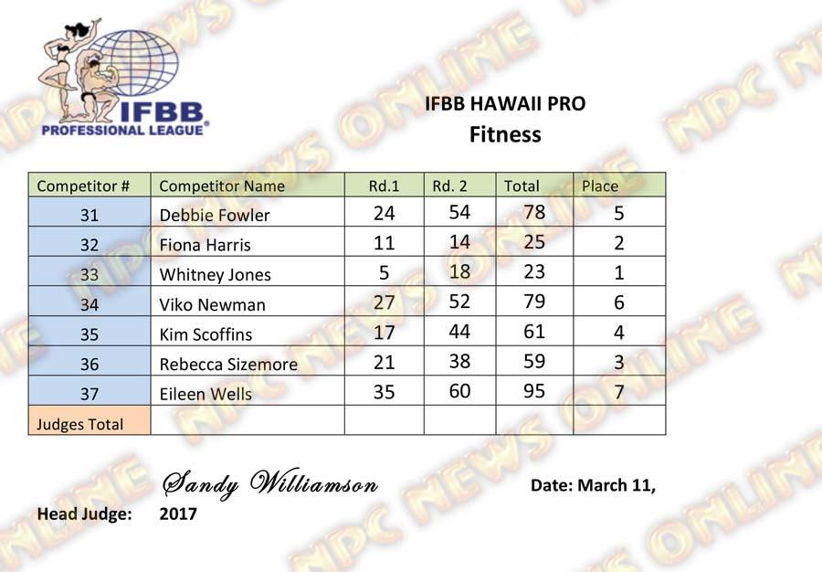 Microsoft Word - IFBB Hawaii Pro - Fitness.docx