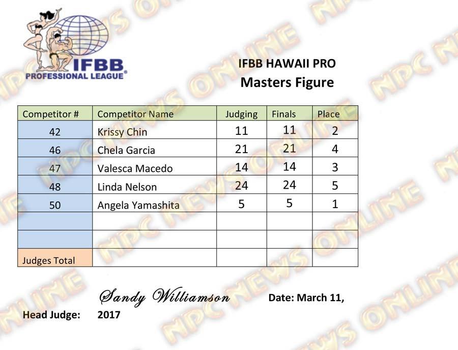 Microsoft Word - IFBB Hawaii Pro - Masters Figure.docx