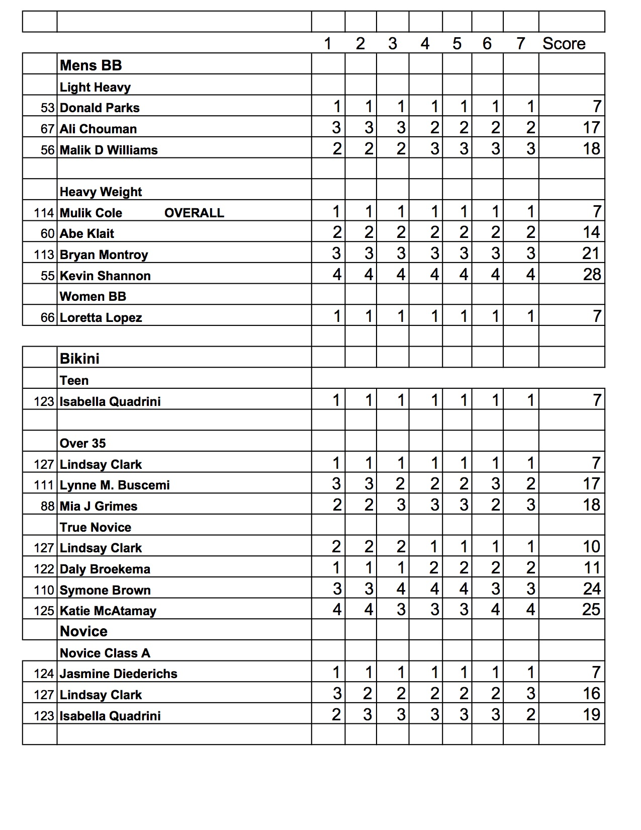 2017 NPC Lenda Murray Detroit Classic Final Results ...