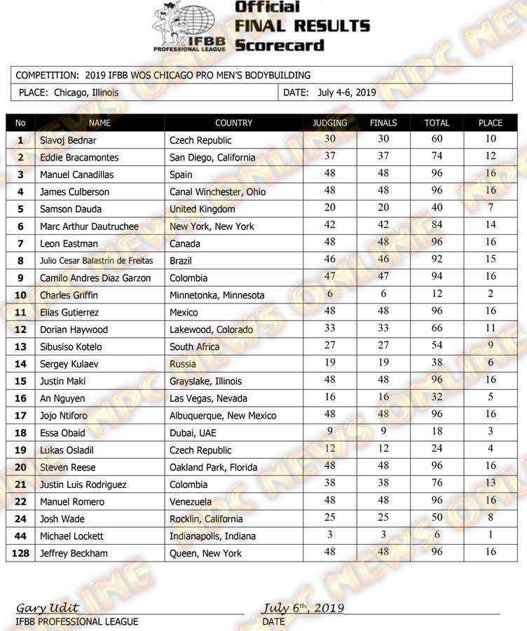 2019 IFBB Chicago Pro Official Day Two Score Cards | NPC